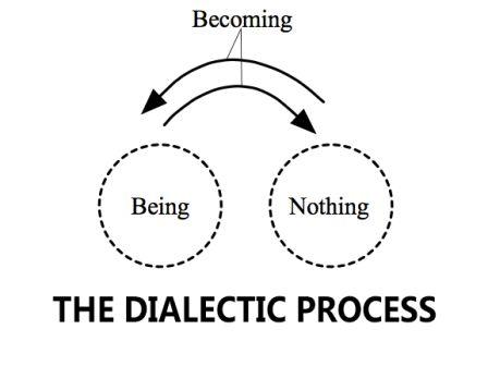 dialectic-process
