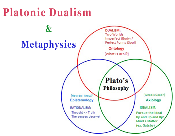 platonic-dualism